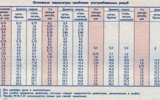 Метчики для нарезания резьбы. таблица размеров