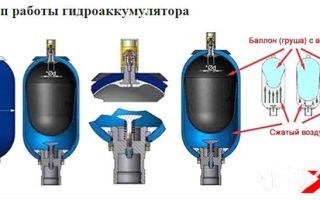 Гидроаккумулятор для систем водоснабжения. устройство и принцип работы