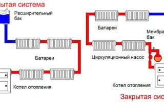 Однотрубная система отопления частного дома своими руками: схема с нижней разводкой и принудительной циркуляцией