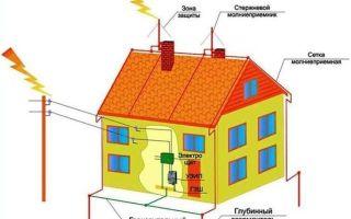 Электропроводка в каркасном доме своими руками: пошаговая инструкция по монтажу