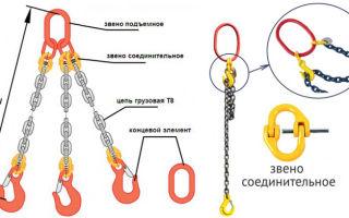 Цепные стропы. маркировка, грузоподъёмность, нормы браковки