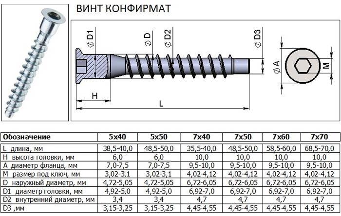 Сверла под конфирмат диаметры мебельных сверл под евровинт Как подобрать конфирматное сверло