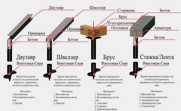 Винтовые сваи для фундамента – характеристики, плюсы и минусы, виды, типы, размеры