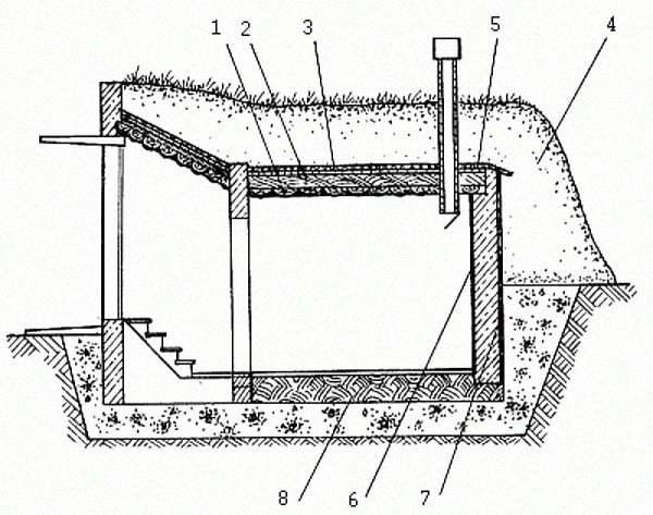 Как сделать погреб своими руками: схемы, пошаговая инструкция монтажа, борьба с грунтовыми водами