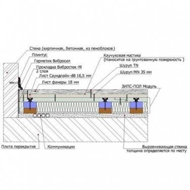 Звукоизоляция деревянных перекрытий в доме – шумоизоляция межэтажных перекрытий