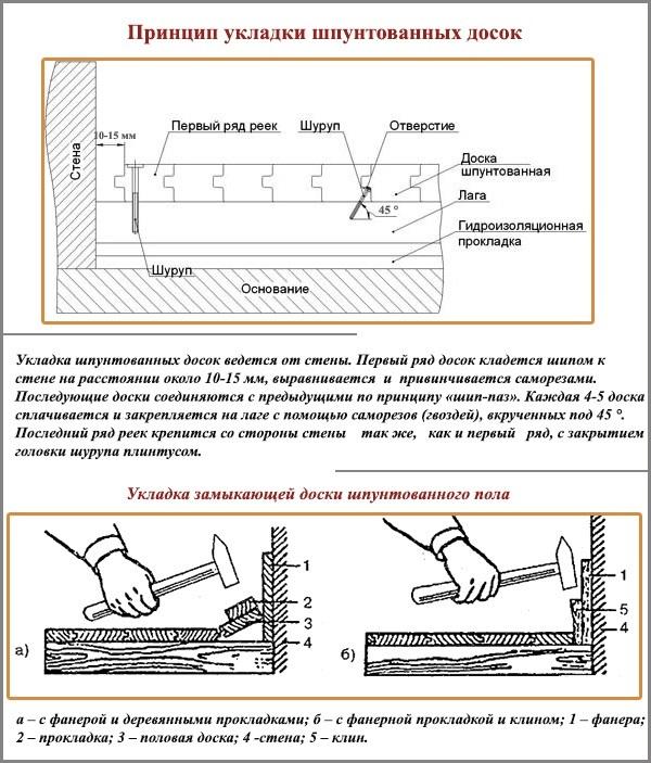 Пол из шпунтованной доски: как класть своими руками