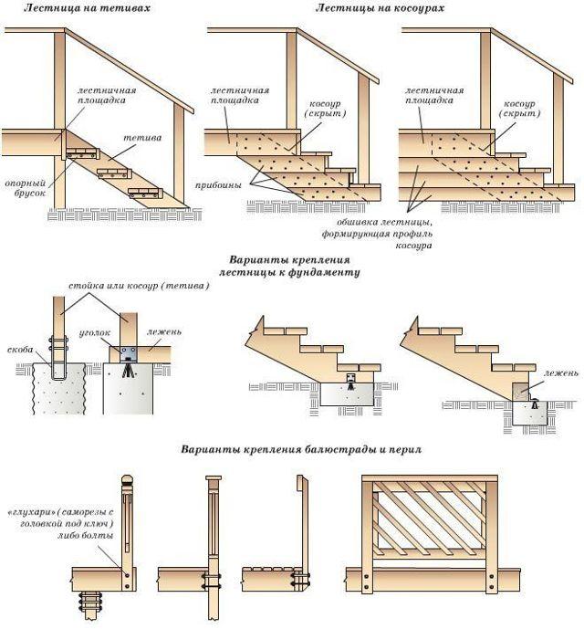 Деревянные перила для крыльца своими руками - технология изготовления и установки ограждений