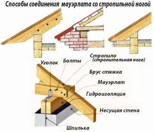 Наслонные стропила: конструкция, узлы, расчет и установка (+ видео)