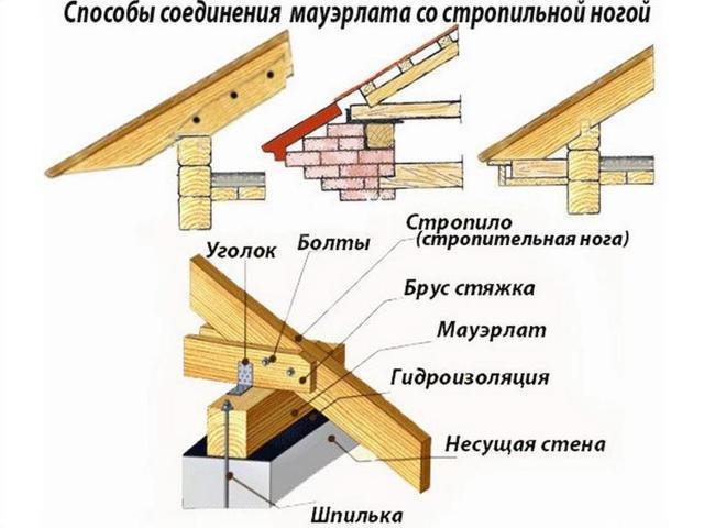 Монтаж шатровой крыши: стропильная система, чертеж, конструкция, расчет, устройство конькового узла, отделка