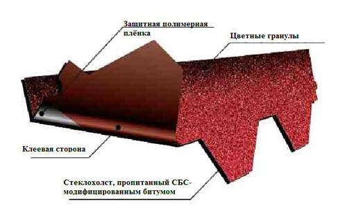 Подкладочный ковер под гибкую черепицу - нужен ли, описание, характеристики