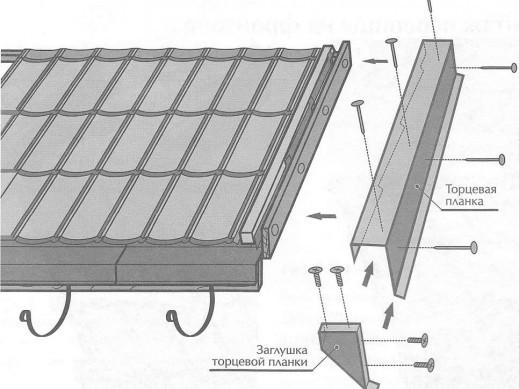 Ветровая планка для профнастила: характеристики и правила монтажа