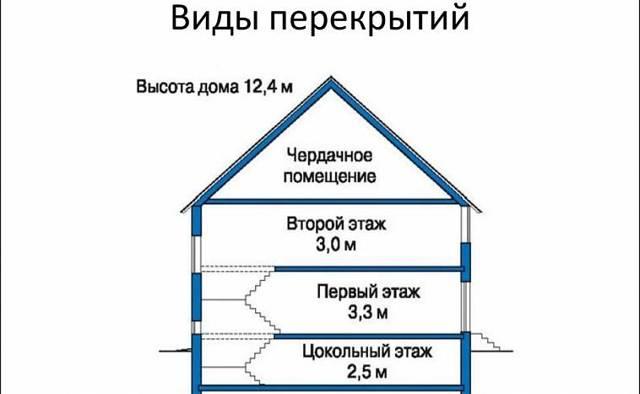 Деревянные перекрытия между этажами по балкам: их устройство и монтаж своими руками