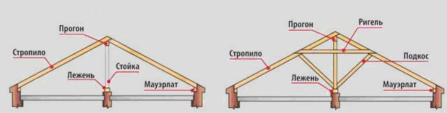 Как выбрать стропила: какие стропила лучше и какими они должны быть