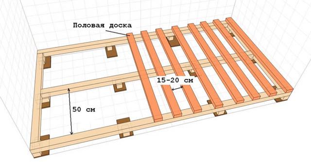 Лаги для пола: размер, расстояние шага, инструкция по укладке