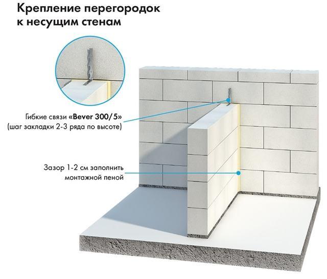Как сделать перегородку из газобетонных блоков: технология, монтаж, армирование
