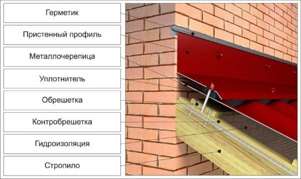Примыкание кровли к стене здания: устройство и герметизация