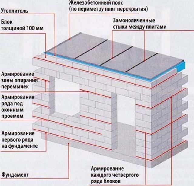 Армопояс на газобетоне: особенности устройства, технология усиления кладки