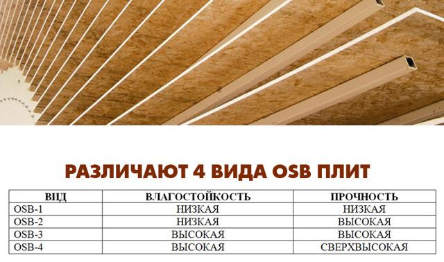 Плита OSB - характеристики, плюсы и минусы использования в строительстве