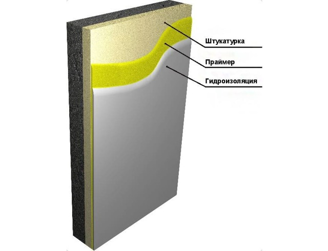 Гидроизоляция стен изнутри: необходимость, виды и особенности, инструкция по монтажу