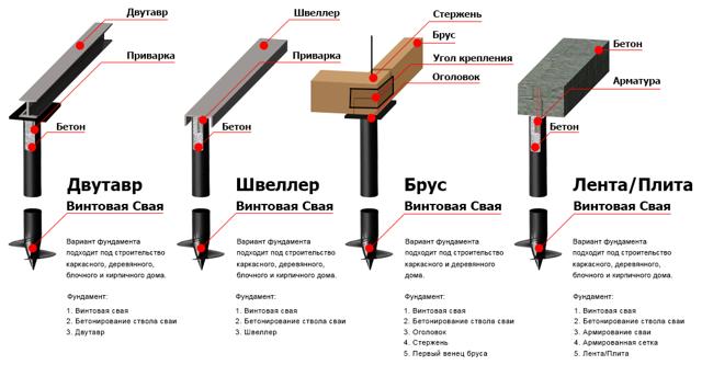 Надёжный свайно-винтовой фундамент своими руками: советы и инструкции