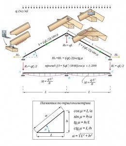 Виды наслонных стропильных систем используемых при строительстве деревянных домов