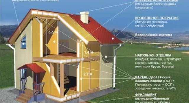 Нижняя обвязка каркасного дома - узнайте подробнее как сделать обвязку