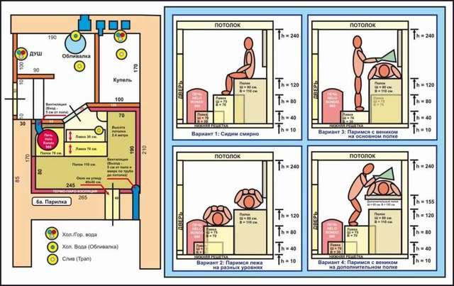 Парилка своими руками: пошаговая инструкция, чертежи, устройство и фото