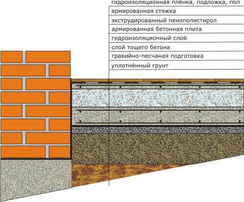 Как сделать полы по грунту и правильный пирог бетонного пола: Фото