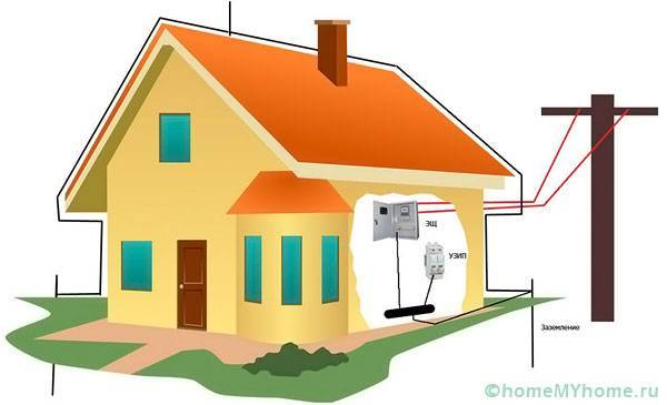 Заземление в частном доме своими руками: 220В и 380В