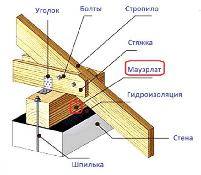 Установка мауэрлата без армопояса на газобетон: назначение бруса, виды креплений и правила их монтажа