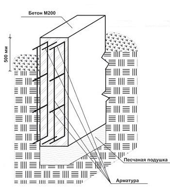 Фундамент под перегородки в доме: нужны ли они и как их сделать