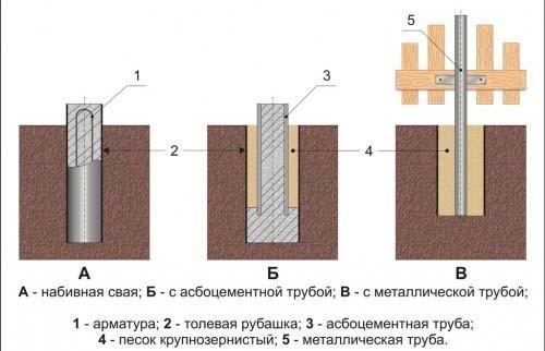 Расчет нагрузки на фундамент, расчет нагрузки на грунт