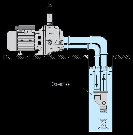 Эжектор для насосной станции: принцип работы, виды, как сделать своими руками