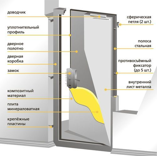 Устройство металлической входной двери с замком с запирающей ручкой
