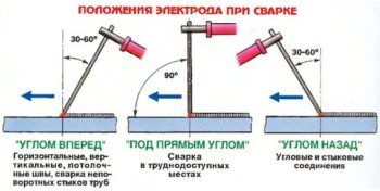 Почему прилипает электрод при сварке: как избежать этого у инвертора, подготовка и настройка – Расходники и комплектующие на Svarka.guru