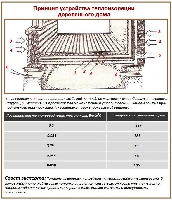 Утепление пола в деревянном доме: схемы, правила и порядок работ