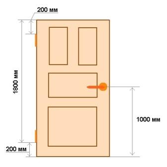 Размеры межкомнатных дверей с коробкой - таблица: стандартные высота, толщина и ширина, какая глубина, коробочный брус