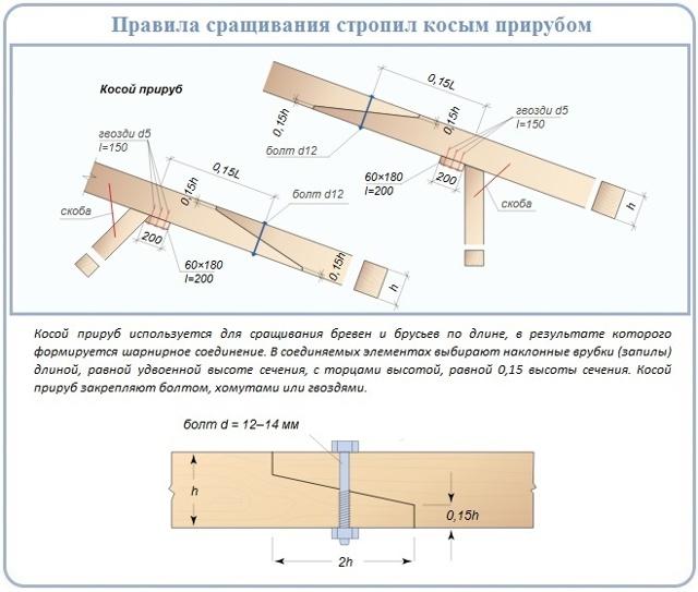 Сращивание стропил по длине: различные варианты стыковки, правила соединения брусьев