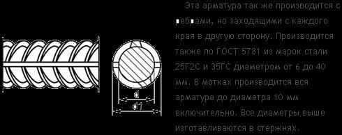 Сортамент арматуры и маркировка класса по ГОСТ 5781-82