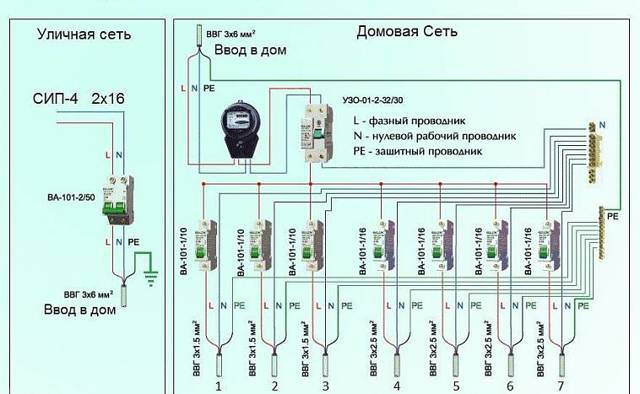 Как правильно спланировать разводку электрики в одноэтажном доме