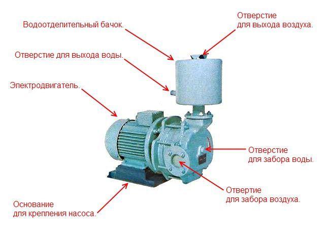 Вакуумный насос своими руками: пошаговое описание разных вариантов изготовления устройств для откачки воздуха