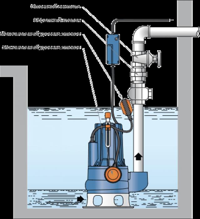 Насос для откачки воды из колодца: установка дренажного и погружного своими руками, как пользоваться и как подвесить - схема подключения