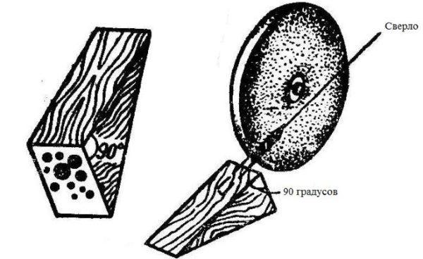 Приспособление для заточки свёрл своими руками: инструкция по изготовлению