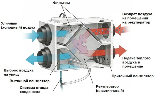 Рекуператор для частного дома: эффективное вентилирование и подогрев воздуха