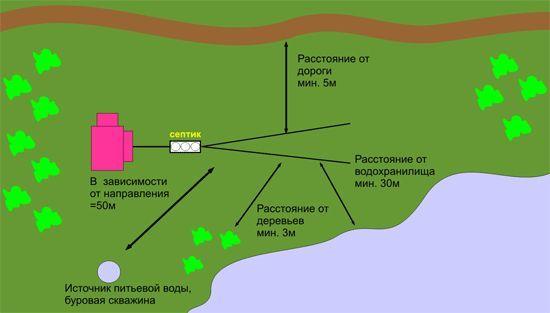 Копка колодцев под септик: как и где выкопать яму под септик своими руками, рассчет размера ямы