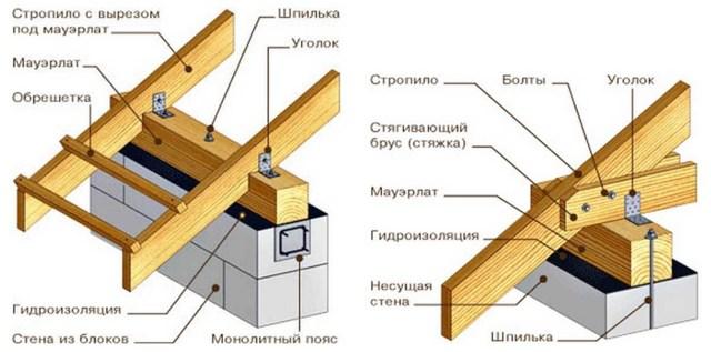 Что такое мауэрлат в строительстве крыши: инструмент для кровельных работ