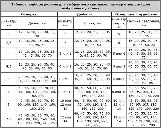 Как выбрать сверло под дюбель: разновидности элементов и критерии подбора