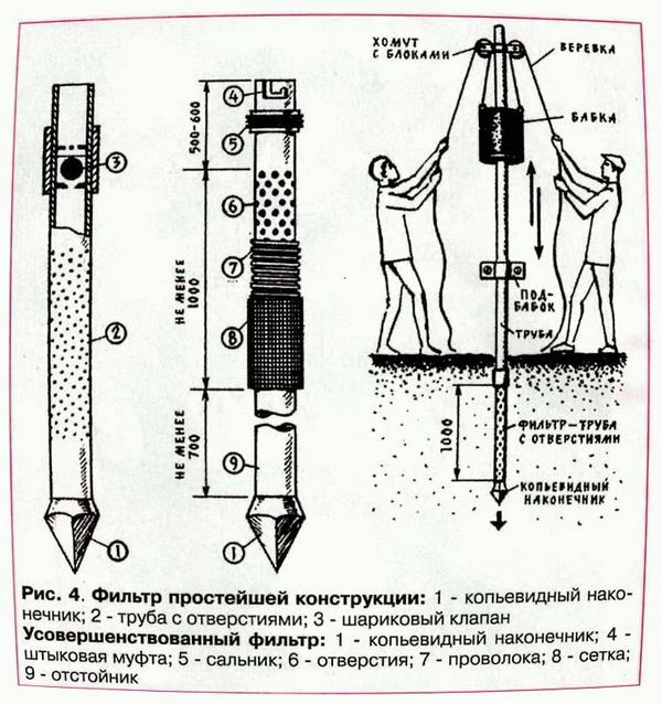 Скважина на даче своими руками - ручное бурение и монтаж техники