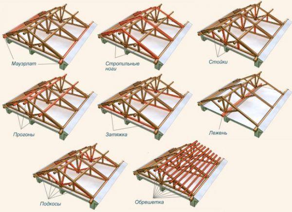 Расчёт стропильной системы двухскатной крыши: онлайн калькулятор и другие способы