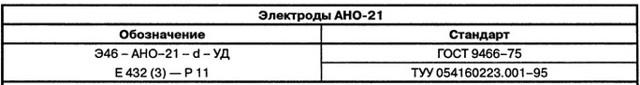 Электроды АНО 21 — характеристики, особенности работы, аналоги
